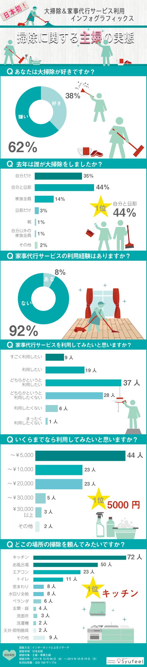 日本初!大掃除&家事代行サービスの利用実態インフォグラフィックス