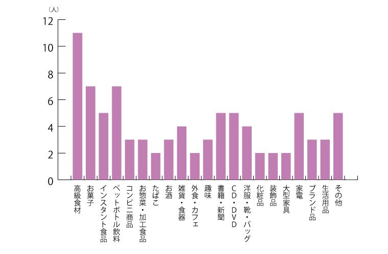 購入をやめた商品グラフ