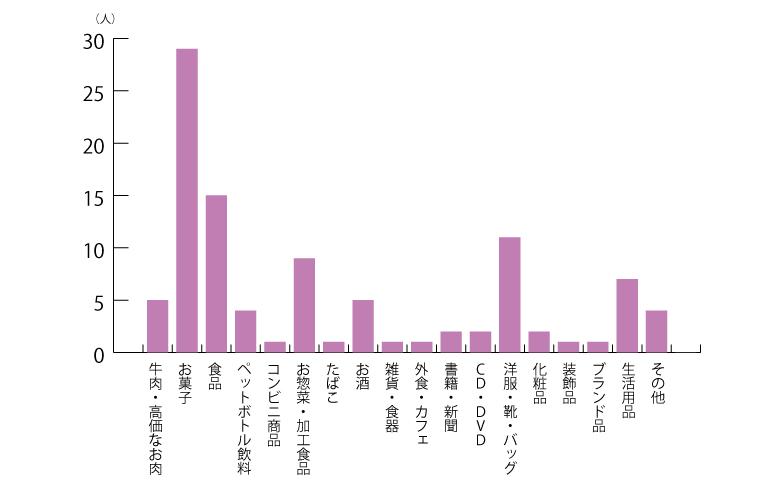 購入が減った商品グラフ