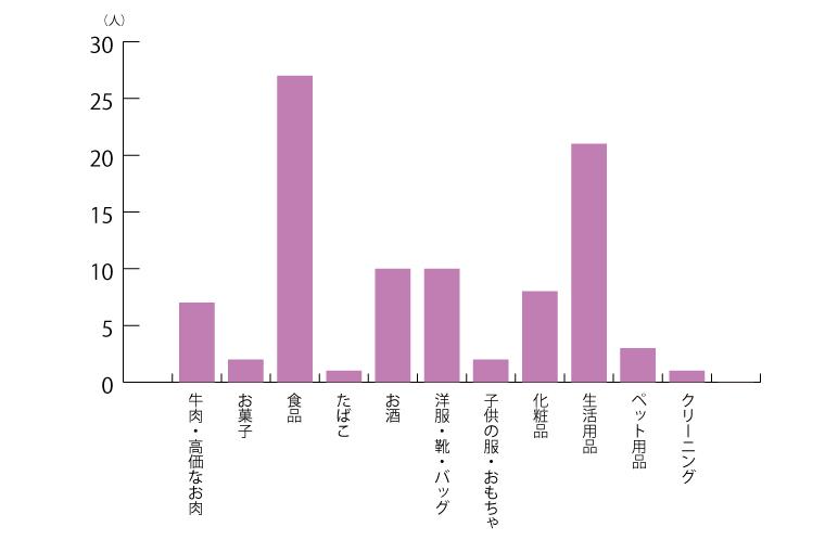 グレードを下げた商品グラフ