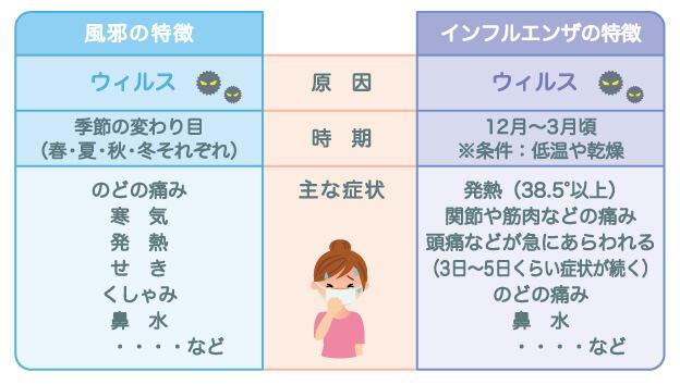 インフルエンザと風邪の症状