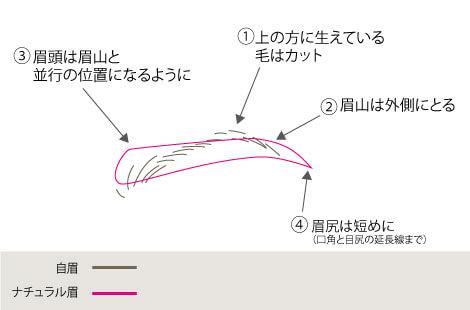 眉の書き方