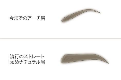眉の形比較