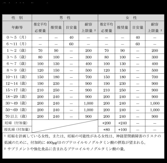 葉酸の食事摂取基準の表