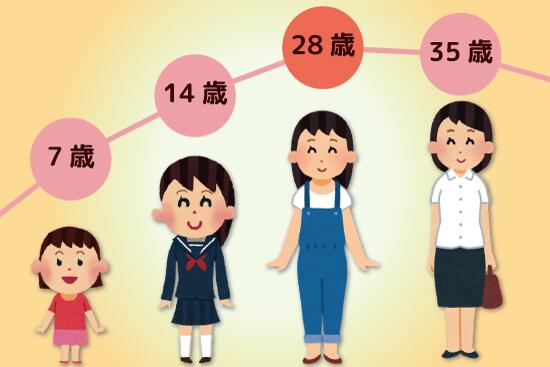 7歳から14歳までの女性