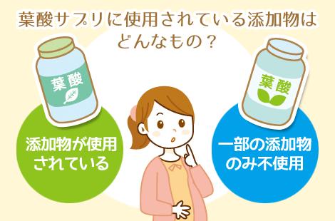 使用されている添加物