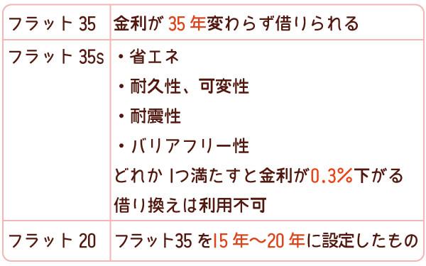 フラット35・35s・20の特徴