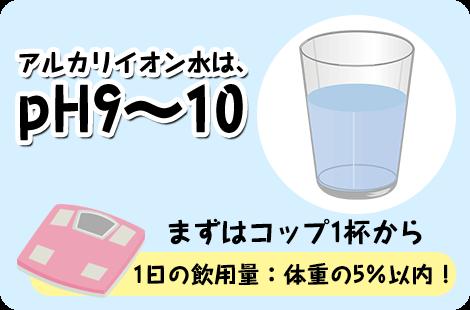 アルカリイオン水摂取方法
