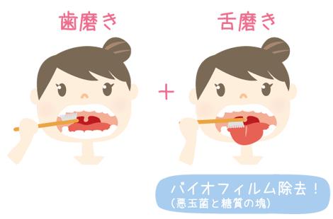 歯磨きと舌磨き