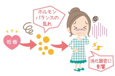 妊娠超初期 吐き気の症状