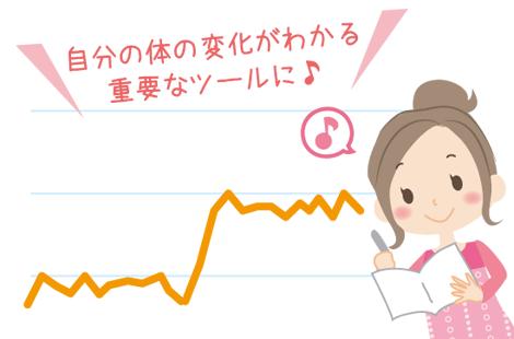 基礎体温の記録