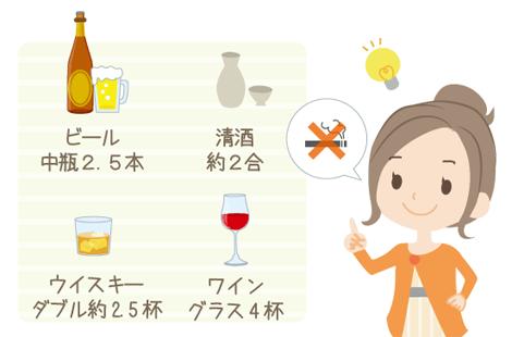 飲酒のリスク