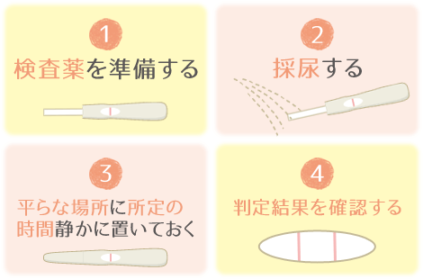 排卵検査薬 検査の手順