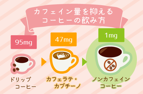 カフェイン量の違い