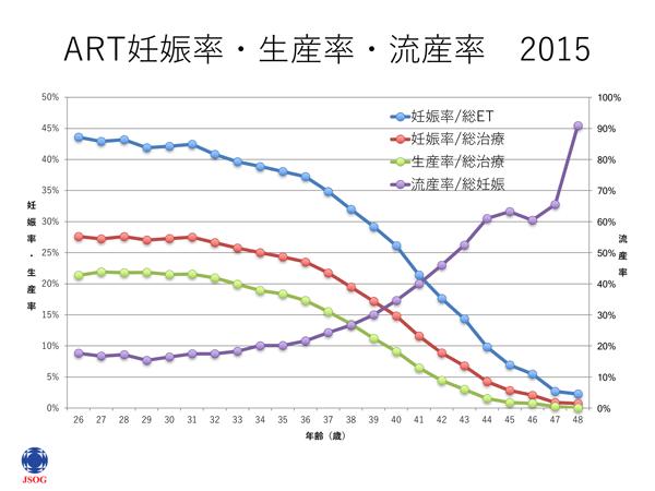 ART妊娠率・生産率・流産率 2015年グラフ