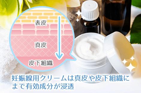 妊娠線専用クリームの効果