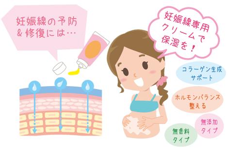 妊娠線の予防方法